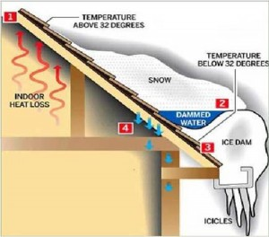Removal of Ice Dams